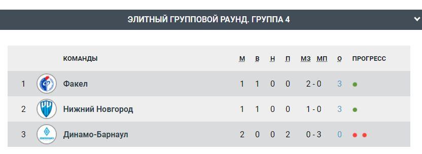 Динамо (Барнаул) - Нижний Новгород (Нижний Новгород) 0:1. Нажмите, чтобы посмотреть истинный размер рисунка
