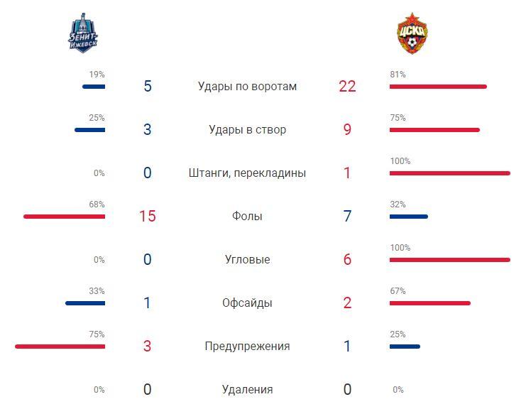 Зенит-Ижевск (Ижевск) - ЦСКА (Москва) 0:4