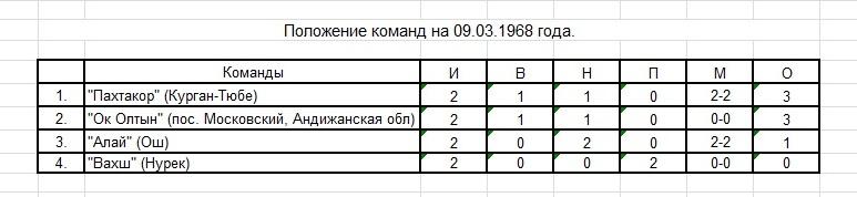 Ок Олтын (Андижанская обл, пос. Московский) - Алай (Ош) 0:0