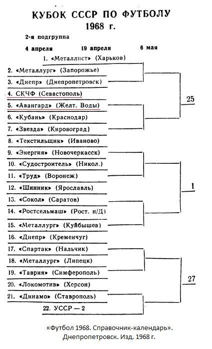 СКЧФ (Севастополь) - Авангард (Желтые Воды) 1:0 д.в.