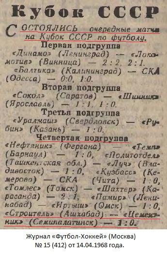 Цементник (Семипалатинск) - Строитель (Ашхабад) 0:1 д.в.