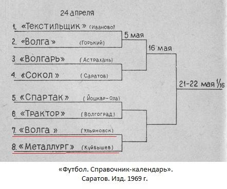Волга old-1 (Ульяновск) - Металлург (Куйбышев) 1:0