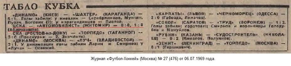 ЦСКА (Москва) - Автомобилист (Житомир) 1:0. Нажмите, чтобы посмотреть истинный размер рисунка