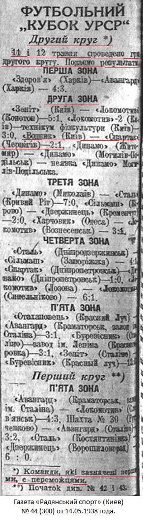 Спартак (Чернигов) - Водник (Киев) 0:2