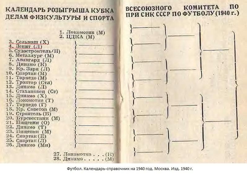 Сельмаш (Харьков) - Зенит (Ленинград) -:- не сост.