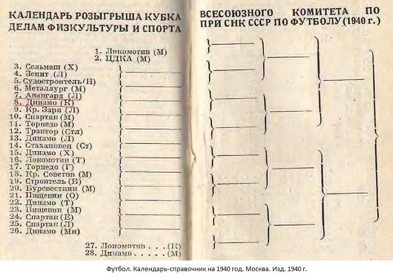 Авангард (Ленинград) - Динамо (Киев) -:- не сост.