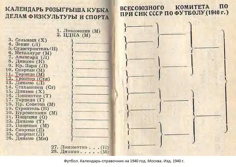 Торпедо (Москва) - Трактор (Сталинград) -:- не сост.