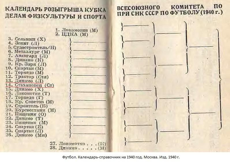 Динамо (Ленинград) - Стахановец (Сталино) -:- не сост.