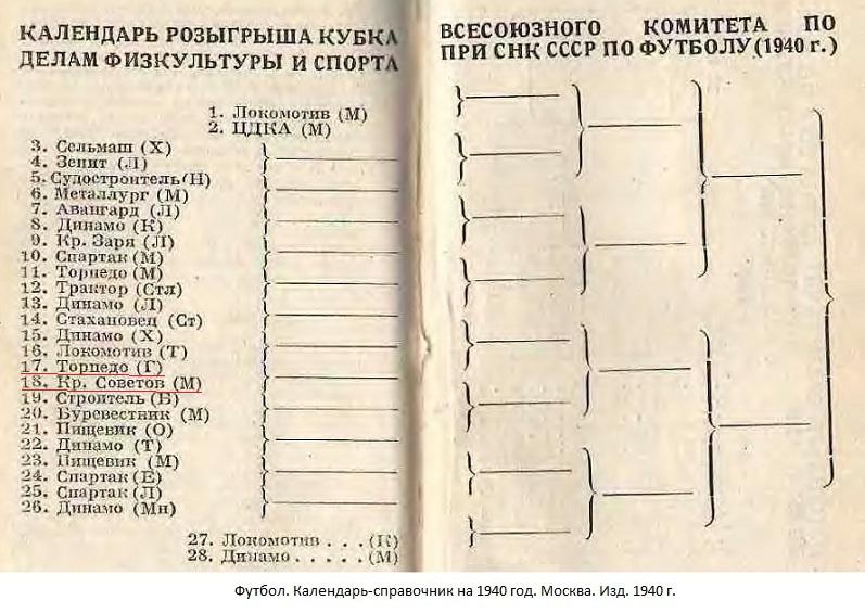 Торпедо (Горький) - Крылья Советов (Москва) -:- не сост.