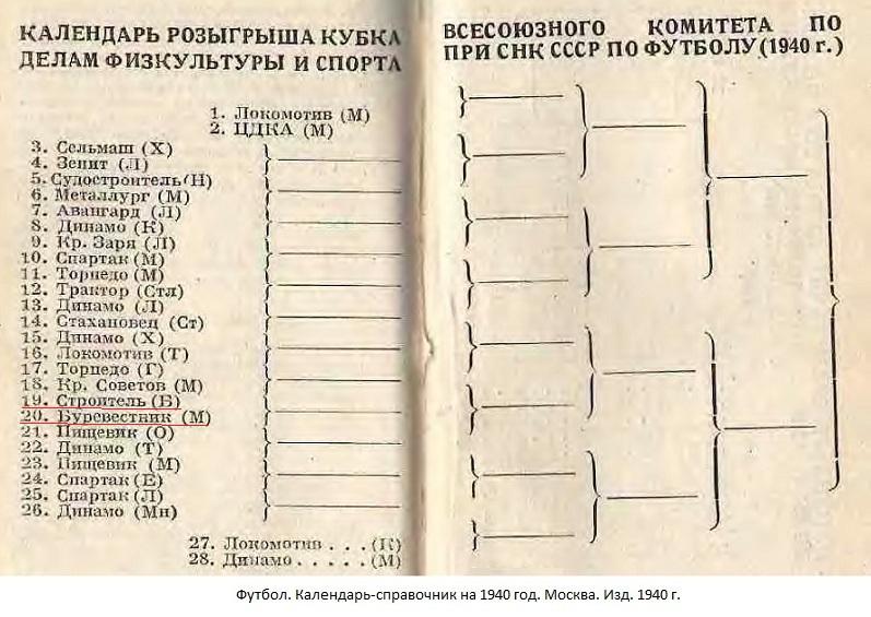Строитель Юга (Баку) - Буревестник (Москва) -:- не сост.