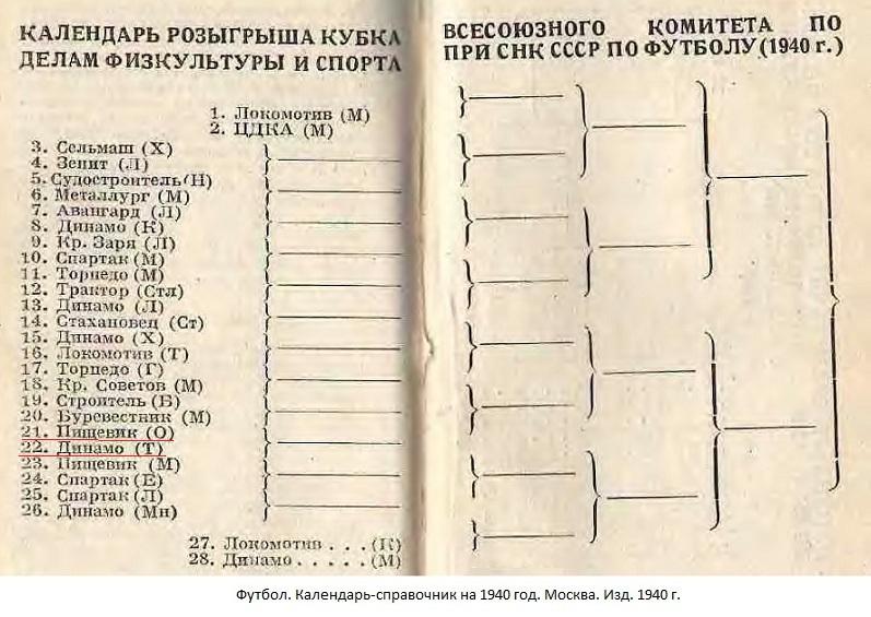 Пищевик (Одесса) - Динамо (Тбилиси) -:- не сост.