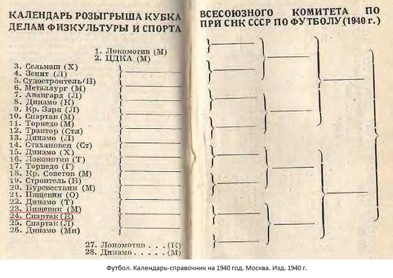 Пищевик (Москва) - Спартак (Ереван) -:- не сост.