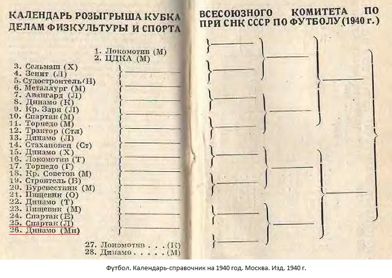Спартак (Ленинград) - Динамо (Минск) -:- не сост.