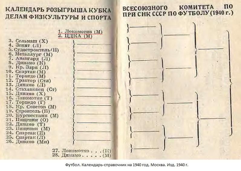 Локомотив (Москва) - ЦДКА (Москва) -:- не сост.