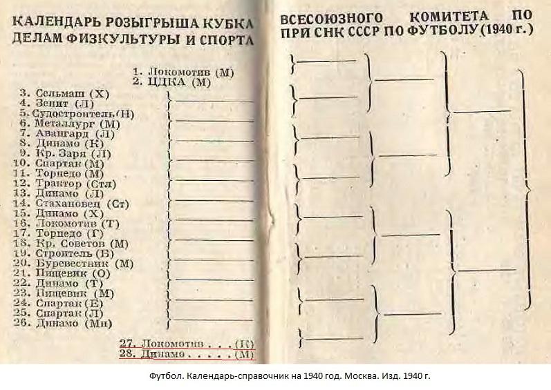 Локомотив Юга (Киев) - Динамо (Москва) -:- не сост.