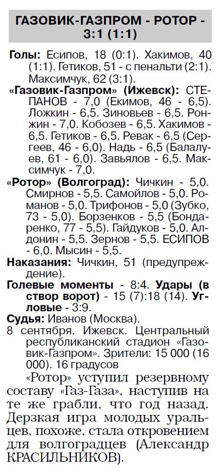 Газовик-Газпром (Ижевск) - Ротор (Волгоград) 3:1
