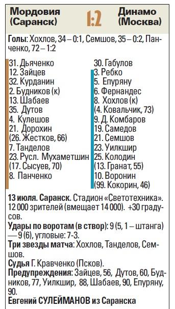 Мордовия (Саранск) - Динамо (Москва) 1:2