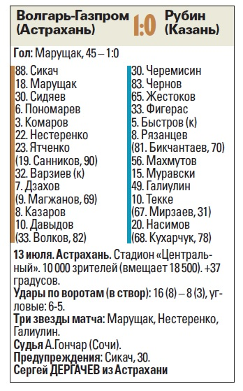 Волгарь-Газпром (Астрахань) - Рубин (Казань) 1:0