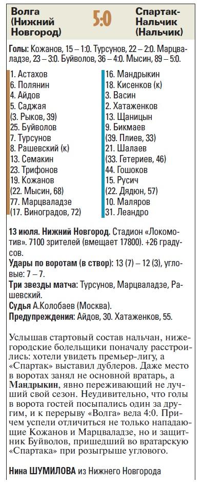 Волга (Нижний Новгород) - Спартак-Нальчик (Нальчик) 5:0