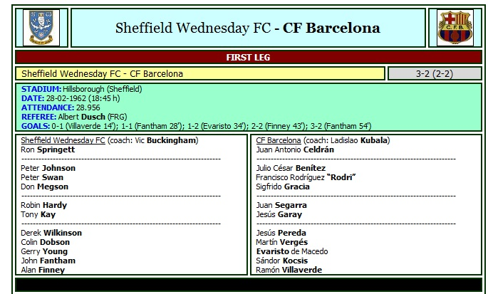 Шеффилд Уэнсдэй (Англия) - Барселона (Испания) 3:2