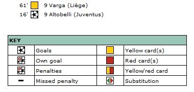 Ювентус (Италия) - Льеж (Бельгия) 1:0