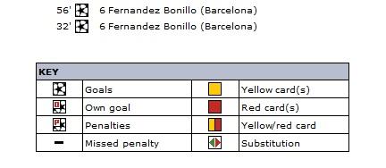 Фрам (Исландия) - Барселона (Испания) 0:2