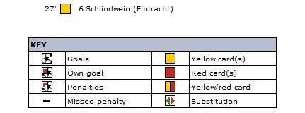 Айнтрахт Франкфурт (Германия) - Мехелен (Бельгия) 0:0
