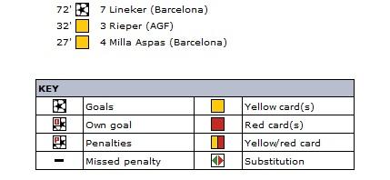 Орхус (Дания) - Барселона (Испания) 0:1