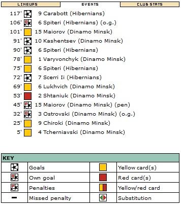 Хибернианс (Мальта) - Динамо Минск (Белоруссия) 4:3 д.в.