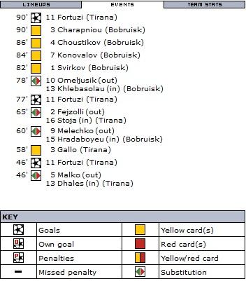 Тирана (Албания) - Бобруйск (Белоруссия) 3:0