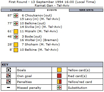 Маккаби Тель-Авив (Израиль) - Вердер (Германия) 0:0