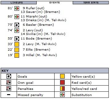 Вердер (Германия) - Маккаби Тель-Авив (Израиль) 2:0