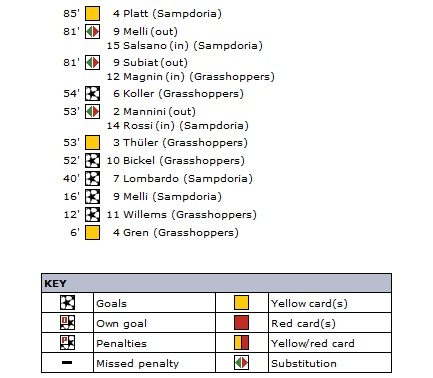 Грассхоппер (Швейцария) - Сампдория (Италия) 3:2