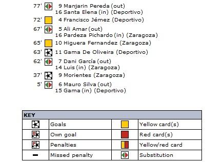 Сарагоса (Испания) - Депортиво (Испания) 1:1