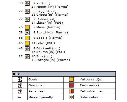 Парма (Италия) - ПСЖ (Франция) 1:0