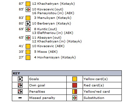 Котайк (Армения) - АЕК (Кипр) 1:0