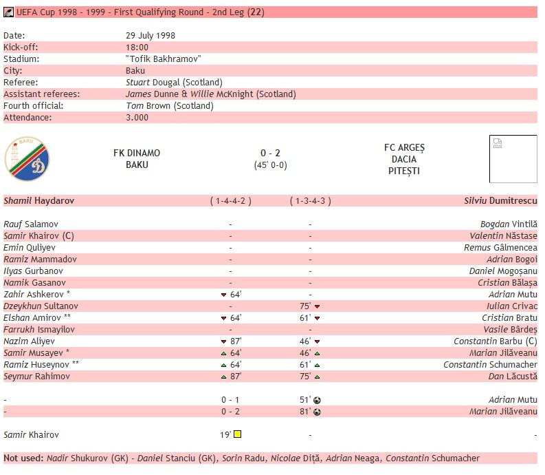 Динамо Баку (Азербайджан) - Арджеш (Румыния) 0:2