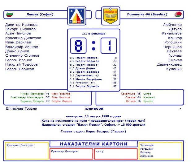 Левски (Болгария) - Локомотив (Белоруссия) 8:1