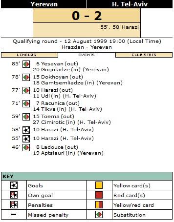 Ереван (Армения) - Хапоэль Тель-Авив (Израиль) 0:2