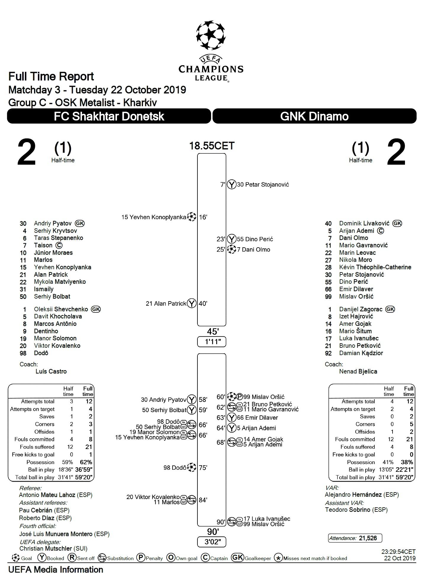 Шахтёр (Украина) - Динамо Загреб (Хорватия) 2:2. Нажмите, чтобы посмотреть истинный размер рисунка