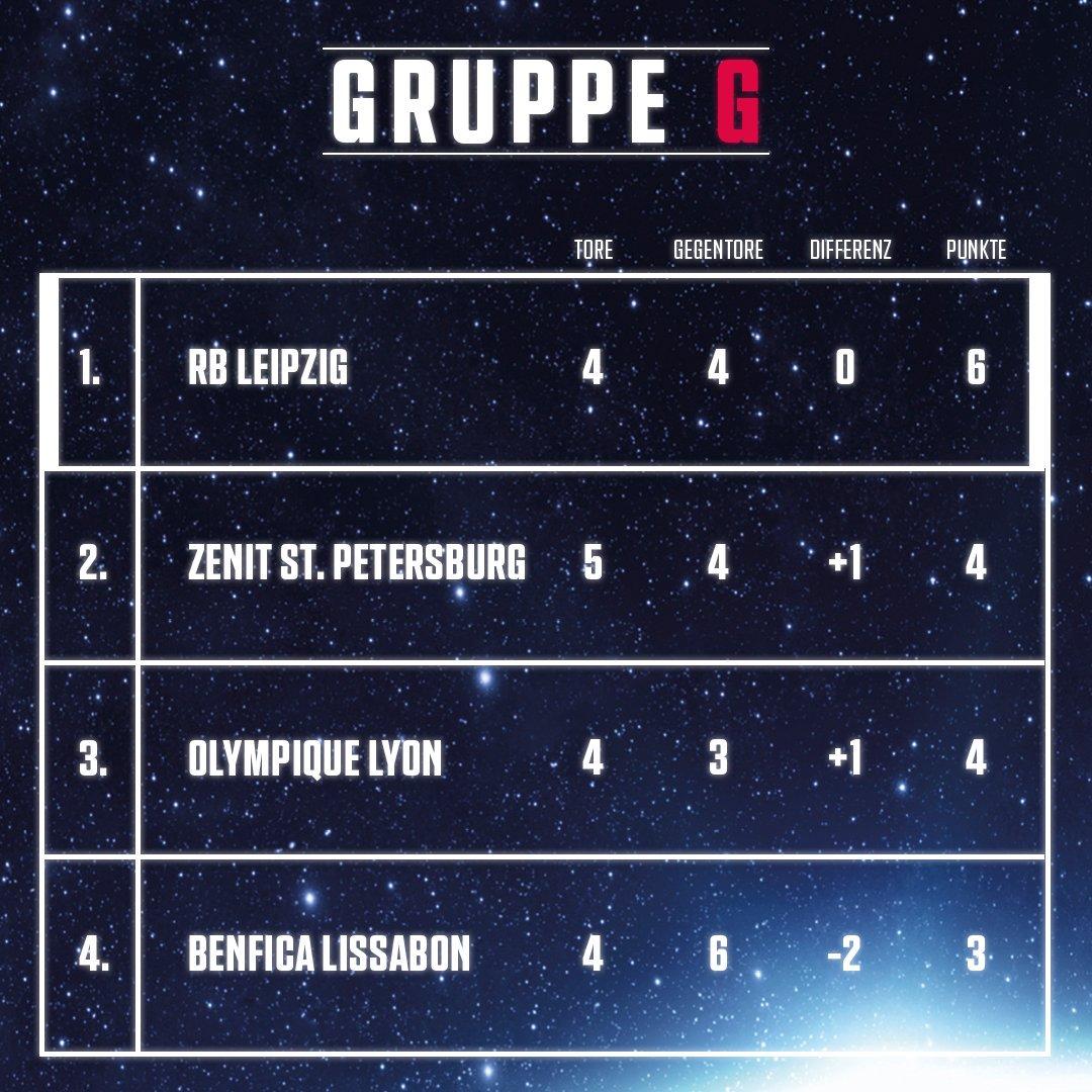 РБ Лейпциг (Германия) - Зенит (Россия) 2:1. Нажмите, чтобы посмотреть истинный размер рисунка