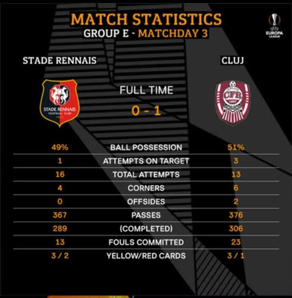 Ренн (Франция) - ЧФР Клуж (Румыния) 0:1
