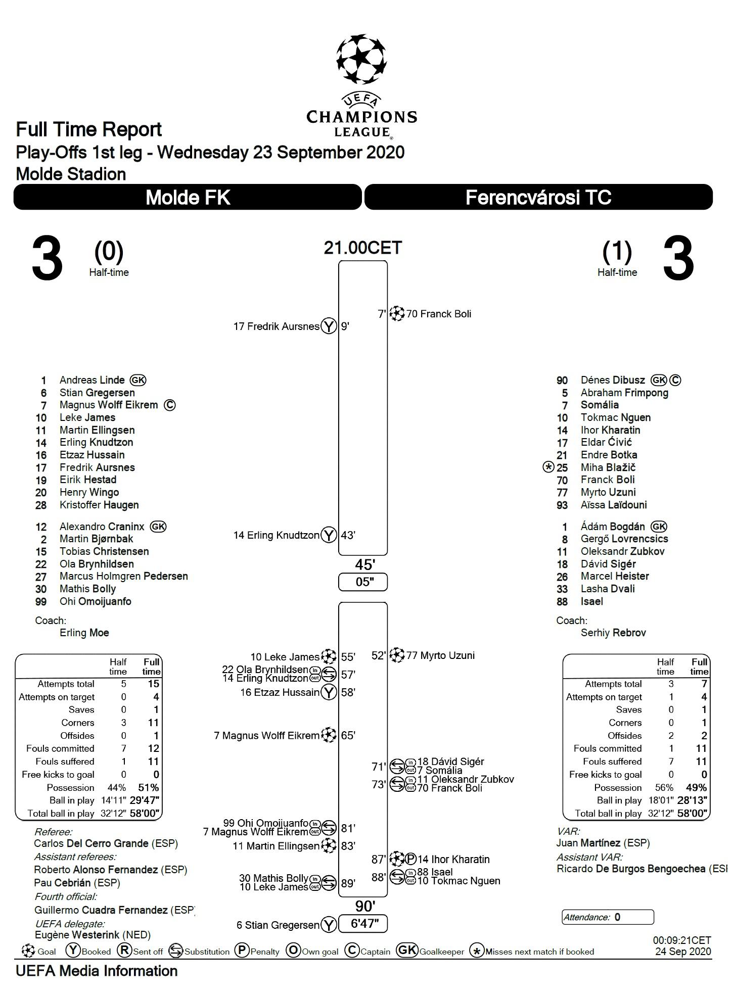 Мольде (Норвегия) - Ференцварош (Венгрия) 3:3