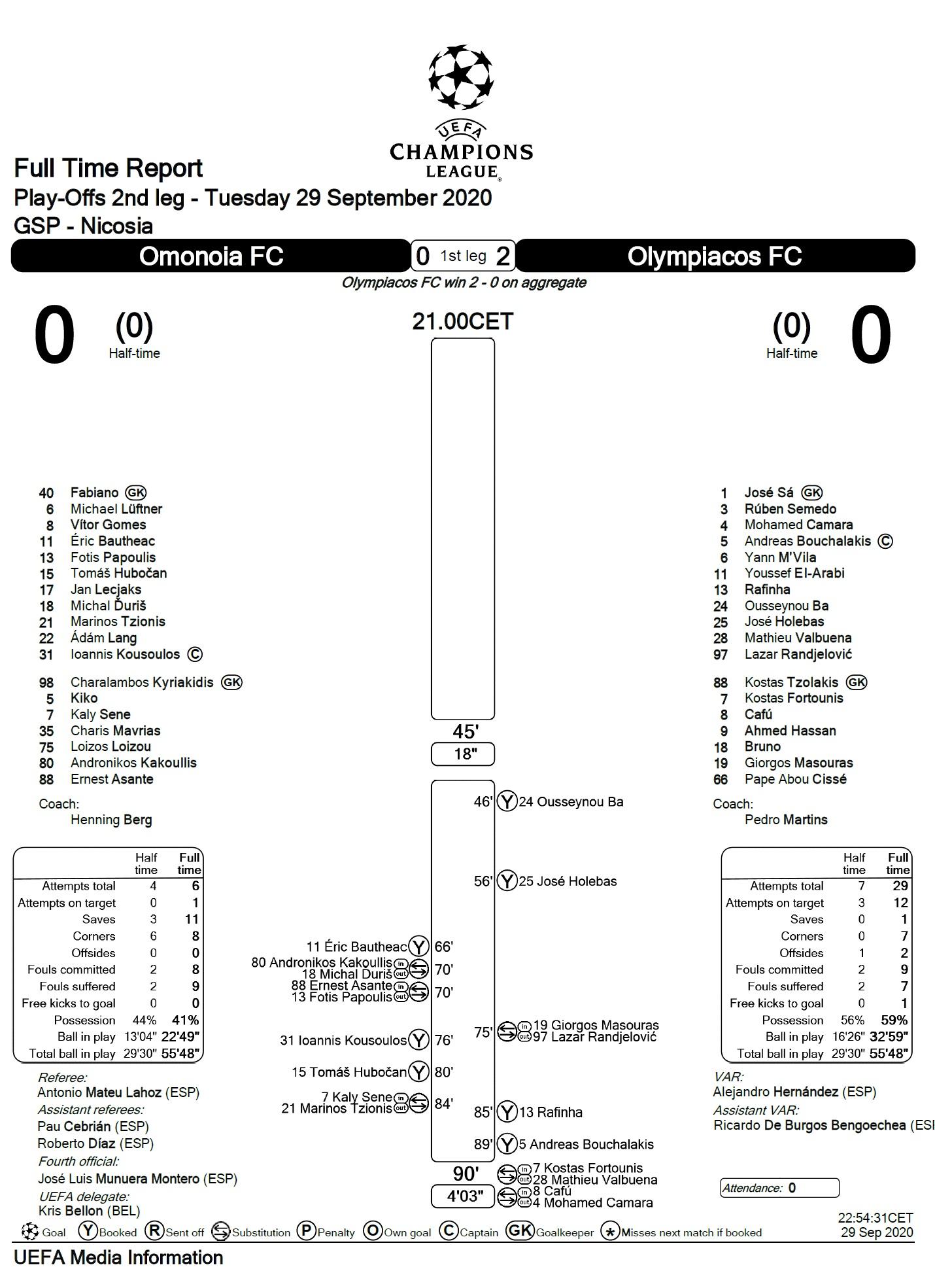 Омония (Кипр) - Олимпиакос (Греция) 0:0