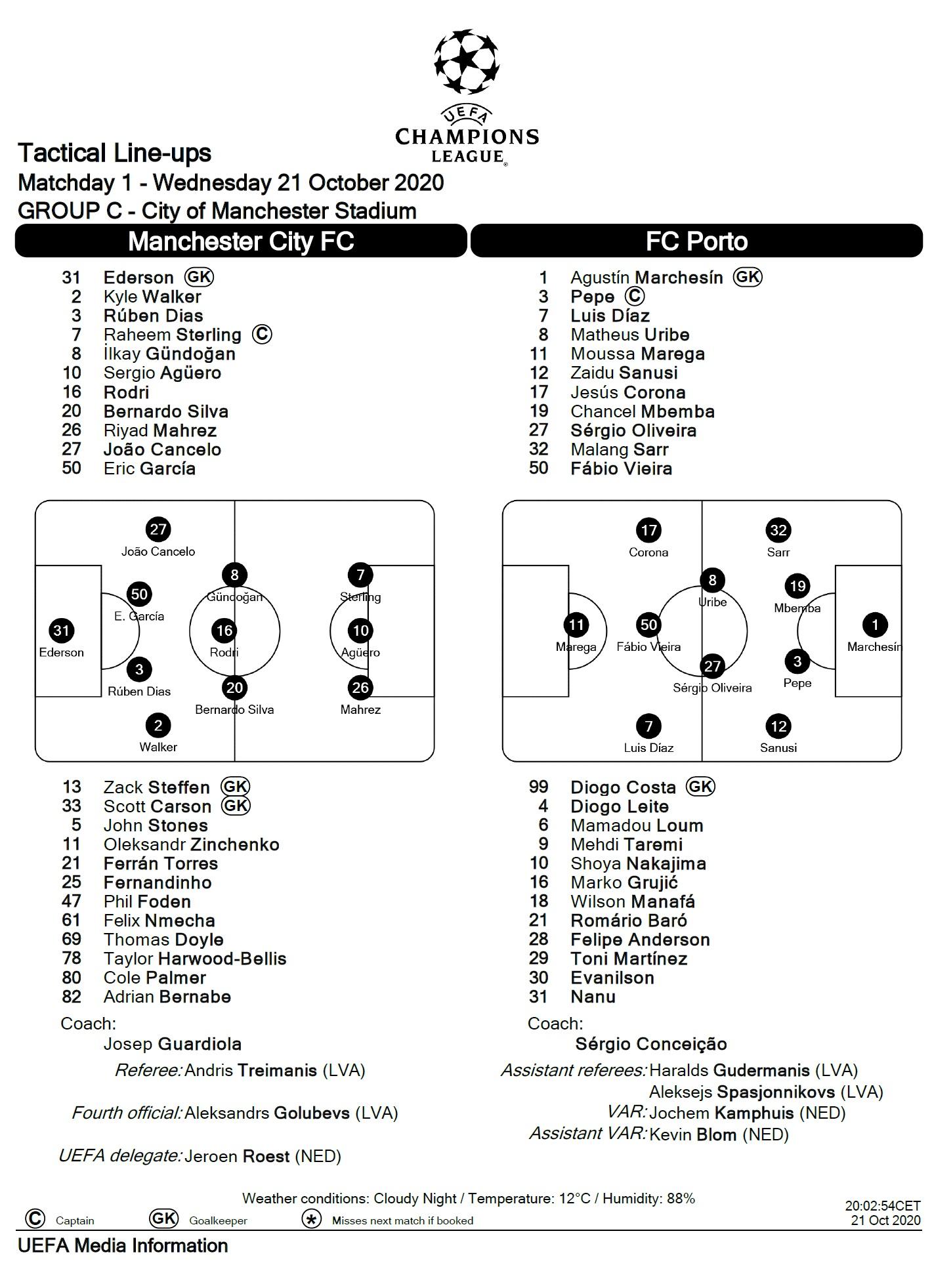 Манчестер Сити (Англия) - Порту (Португалия) 3:1