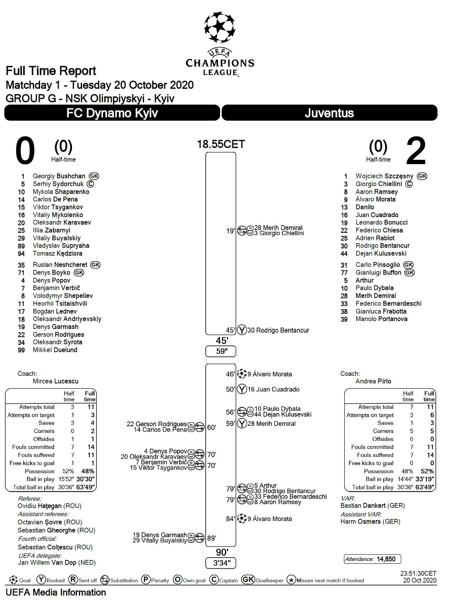 Динамо Киев (Украина) - Ювентус (Италия) 0:2