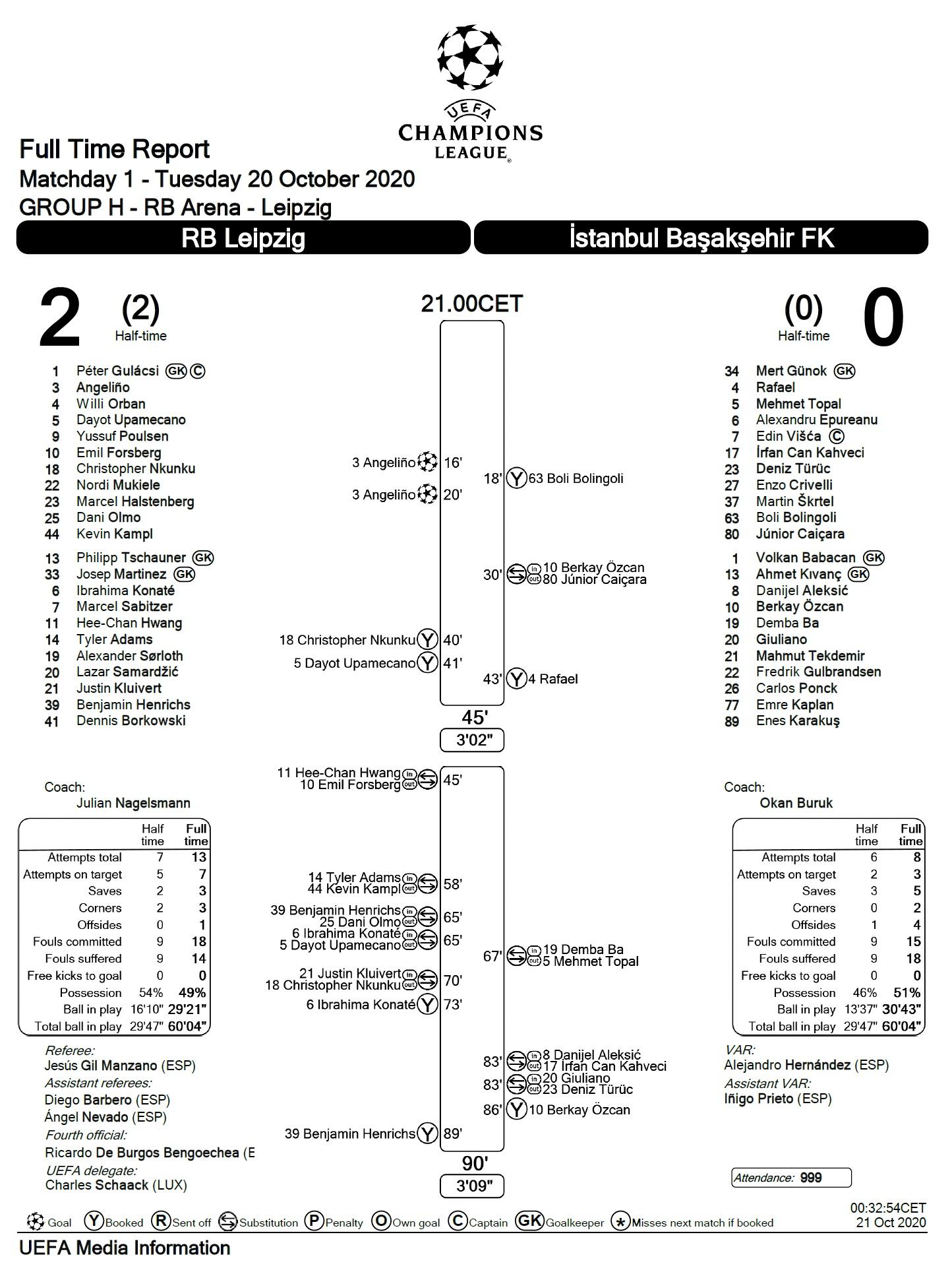 РБ Лейпциг (Германия) - Истанбул Башакшехир (Турция) 2:0