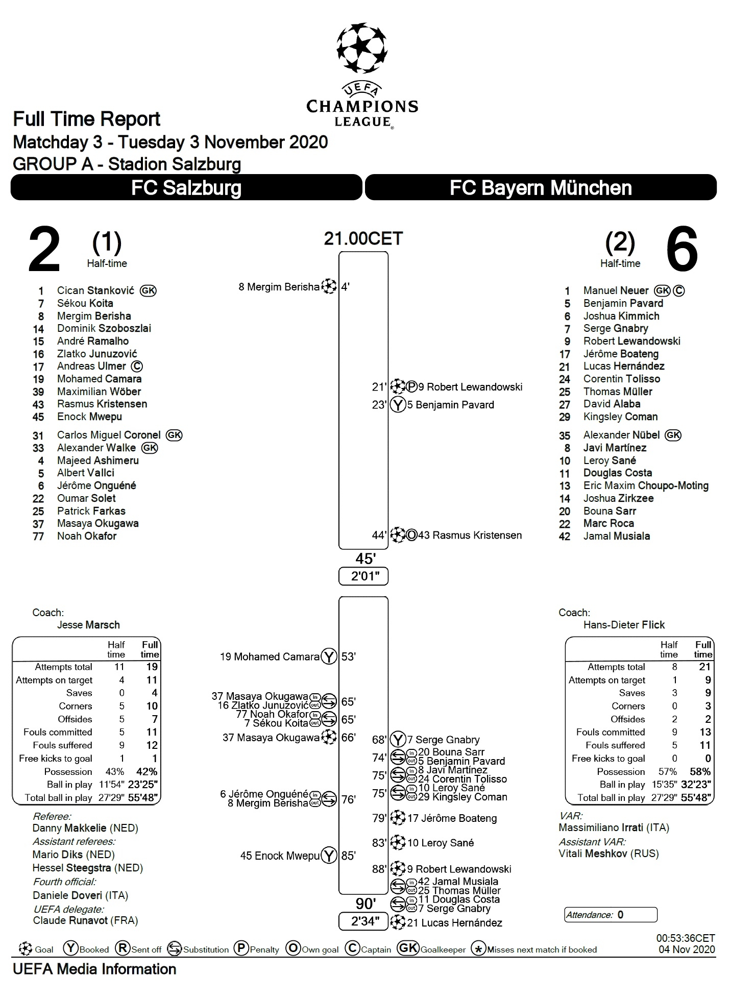 Зальцбург (Австрия) - Бавария (Германия) 2:6