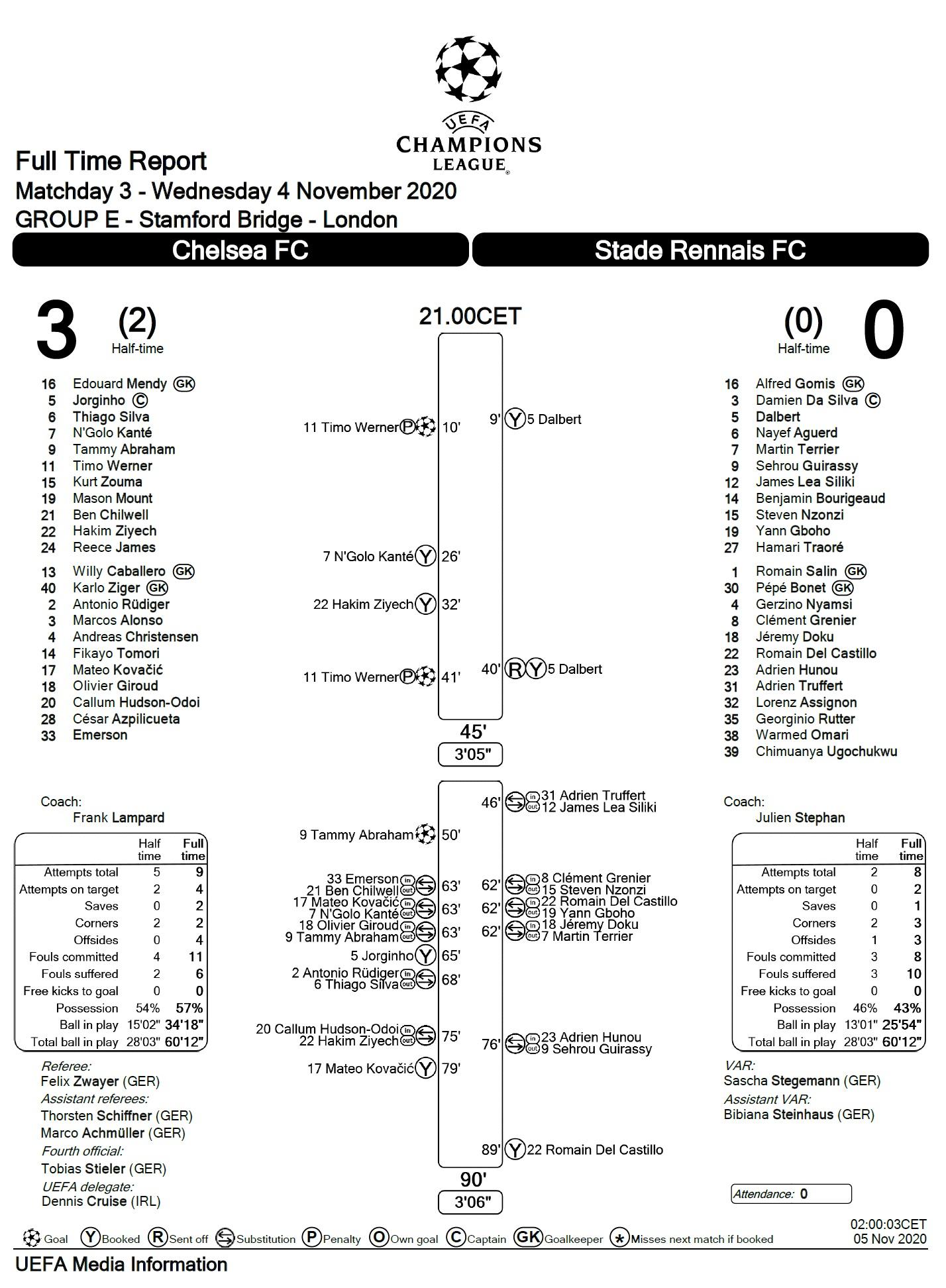 Челси (Англия) - Ренн (Франция) 3:0