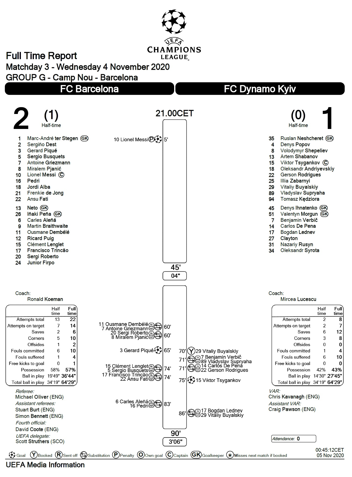 Барселона (Испания) - Динамо Киев (Украина) 2:1